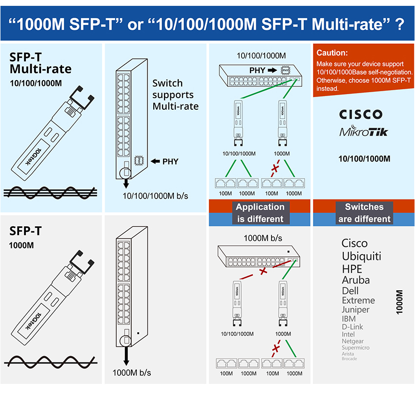 1000M SFP-T or 10/100/1000M SFP-T Multi-rate