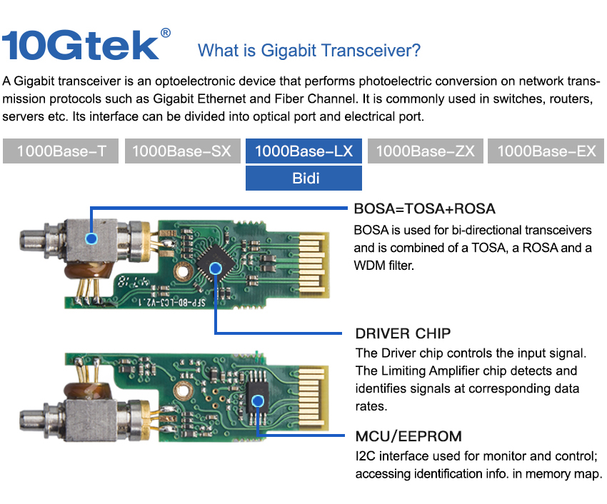 what is gigabit transceiver