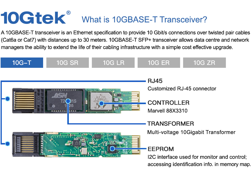 what is 10GbE -T transceiver